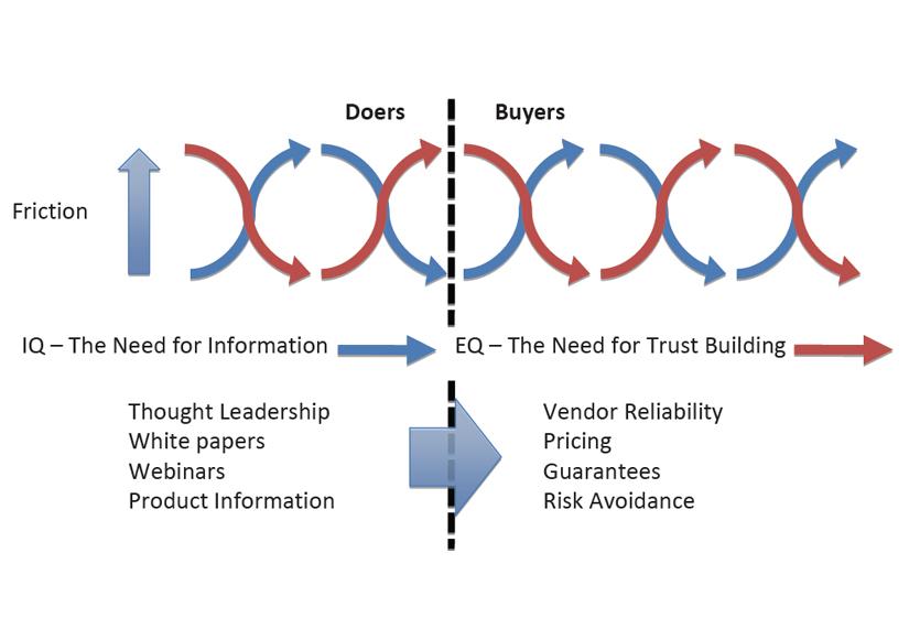 doer-buyer